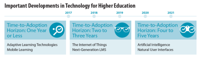 Important developments in technology for Higher Education from 2017 to 2021